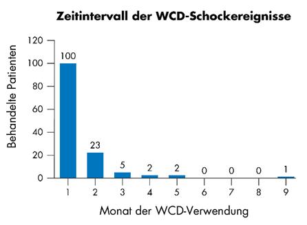 Zeitintervall der WCD-Schockereignisse