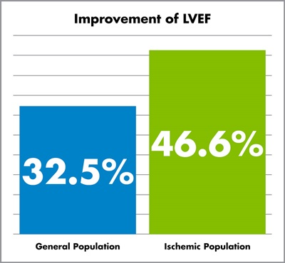Figure 2. Improvement of LVEF