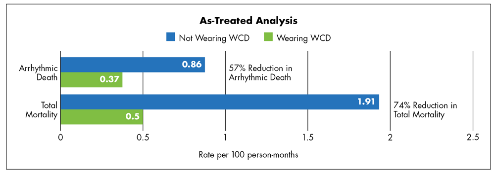 VEST As Treated Analysis