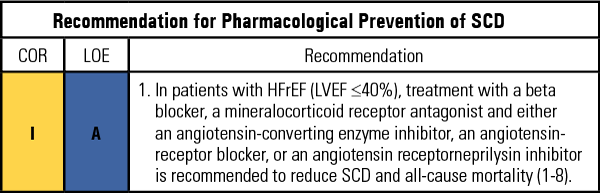 Preventing SCD with HF Medications